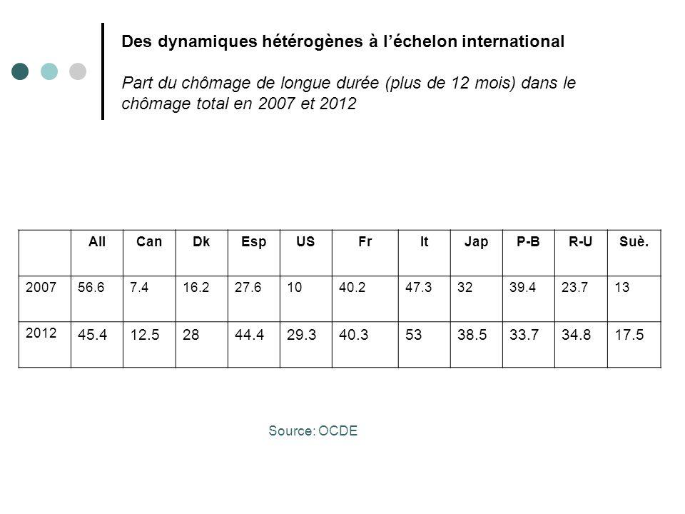 Des dynamiques hétérogènes à l'échelon international Part du chômage de longue durée (plus de 12 mois) dans le chômage total en 2007 et 2012