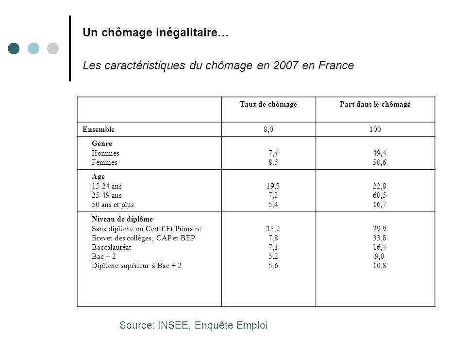 Un chômage inégalitaire… Les caractéristiques du chômage en 2007 en France