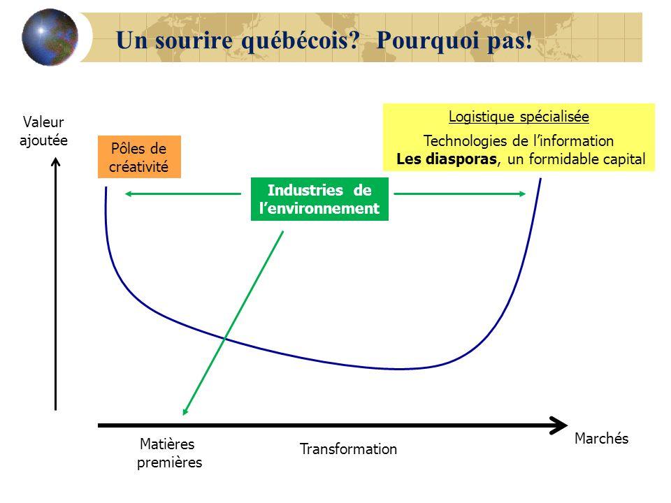 Un sourire québécois Pourquoi pas!