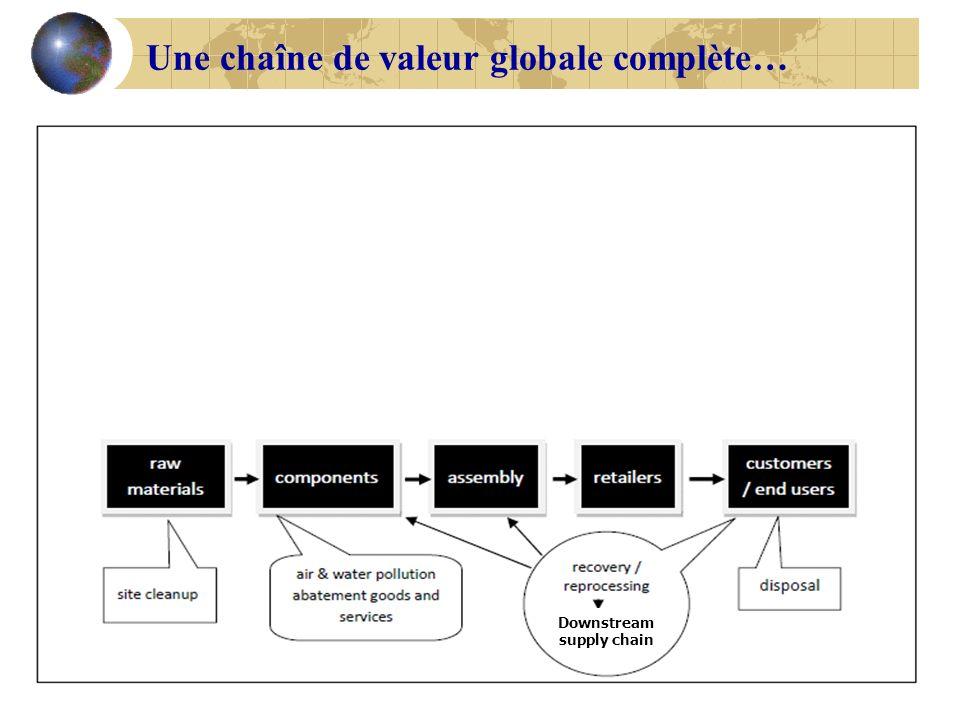 Une chaîne de valeur globale complète…
