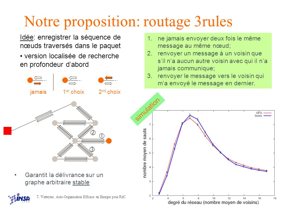 Notre proposition: routage 3rules