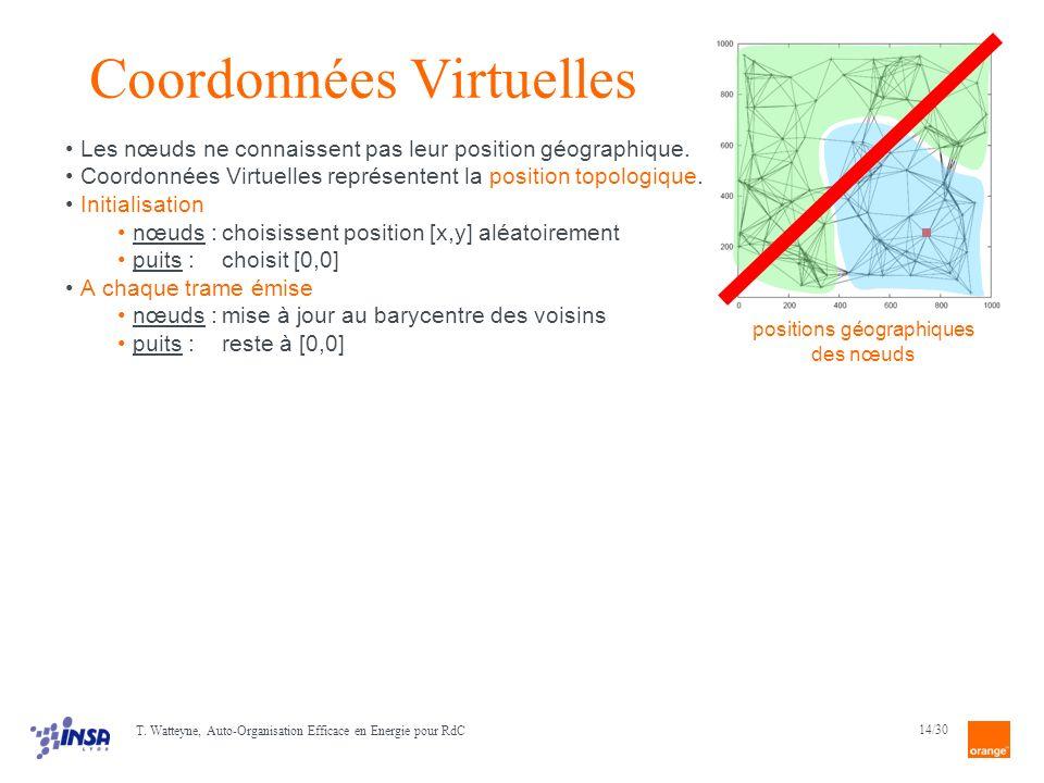 Coordonnées Virtuelles
