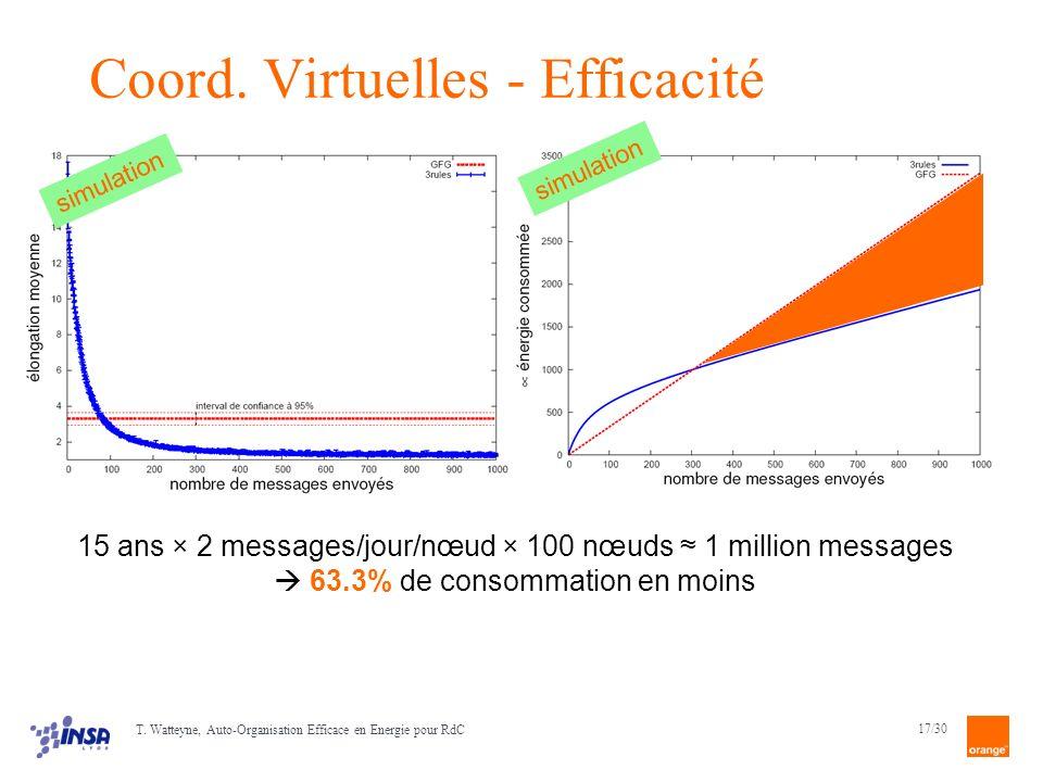 Coord. Virtuelles - Efficacité