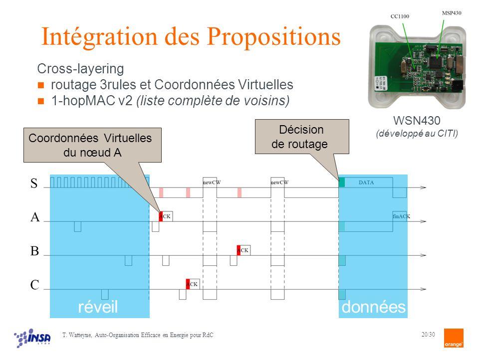 Intégration des Propositions