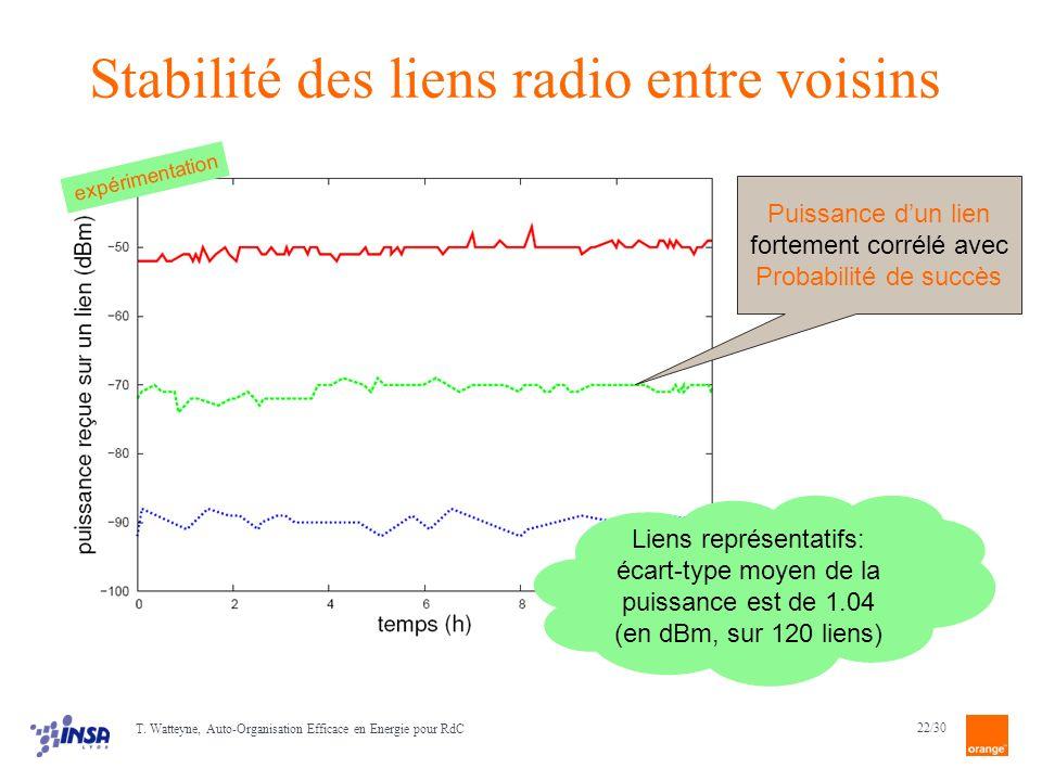 Stabilité des liens radio entre voisins