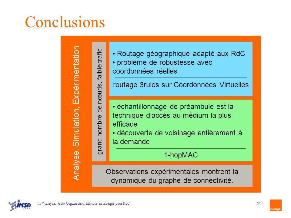 Conclusions Analyse, Simulation, Expérimentation