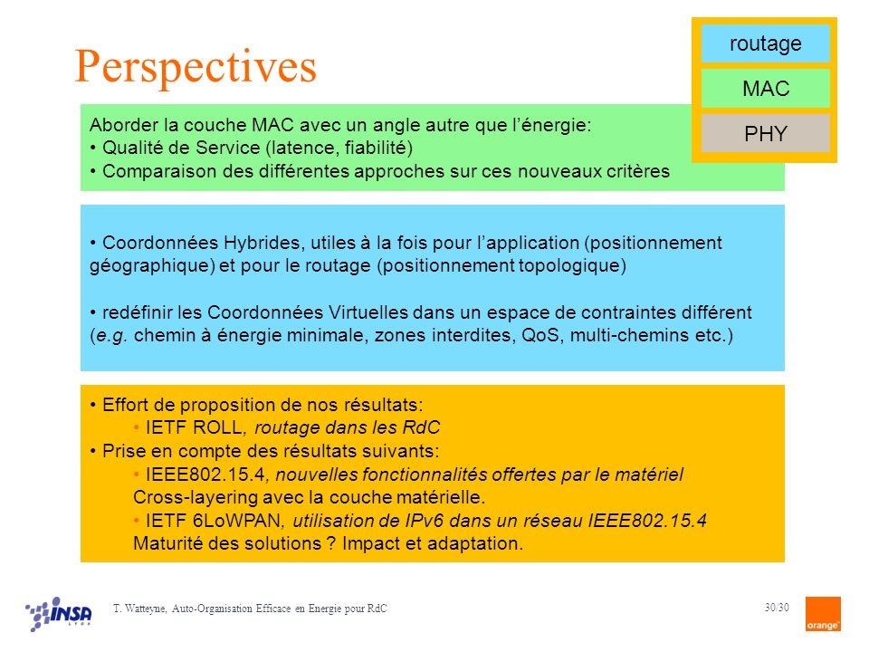 Perspectives routage MAC PHY