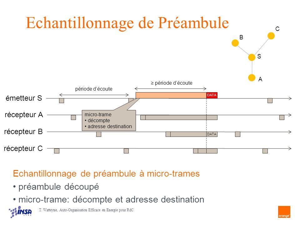 Echantillonnage de Préambule