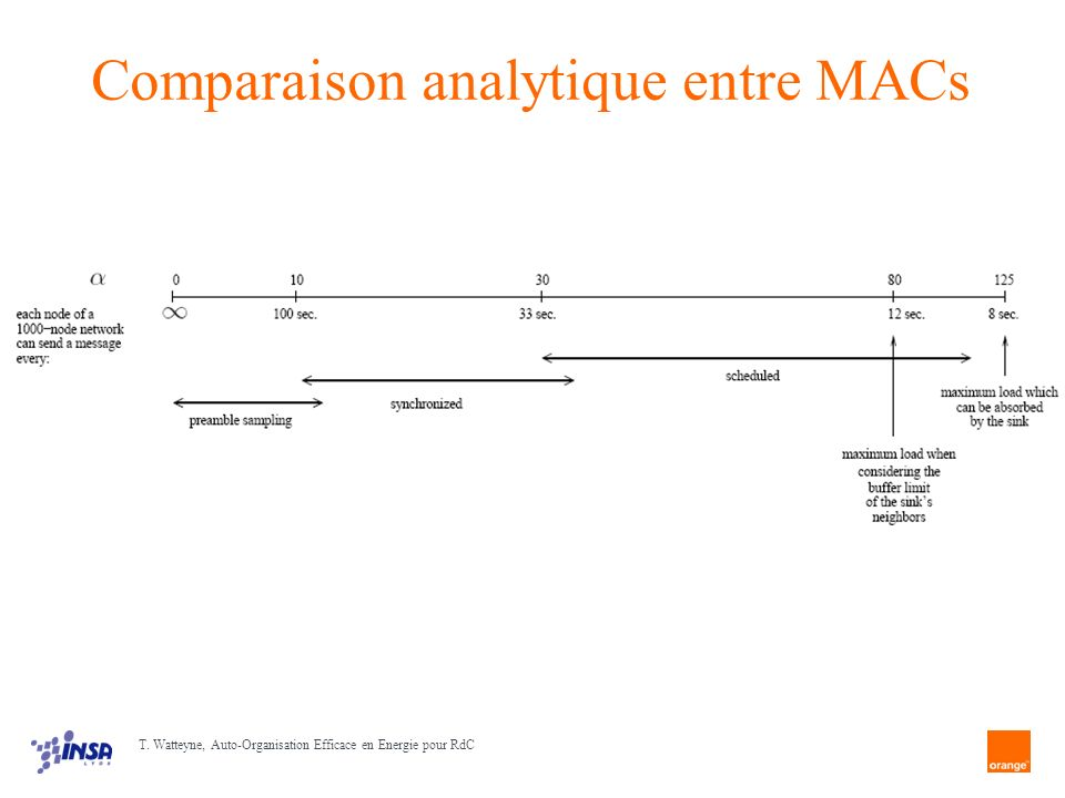 Comparaison analytique entre MACs