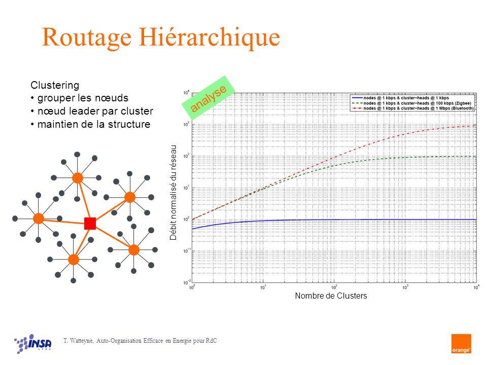 Routage Hiérarchique analyse Clustering grouper les nœuds