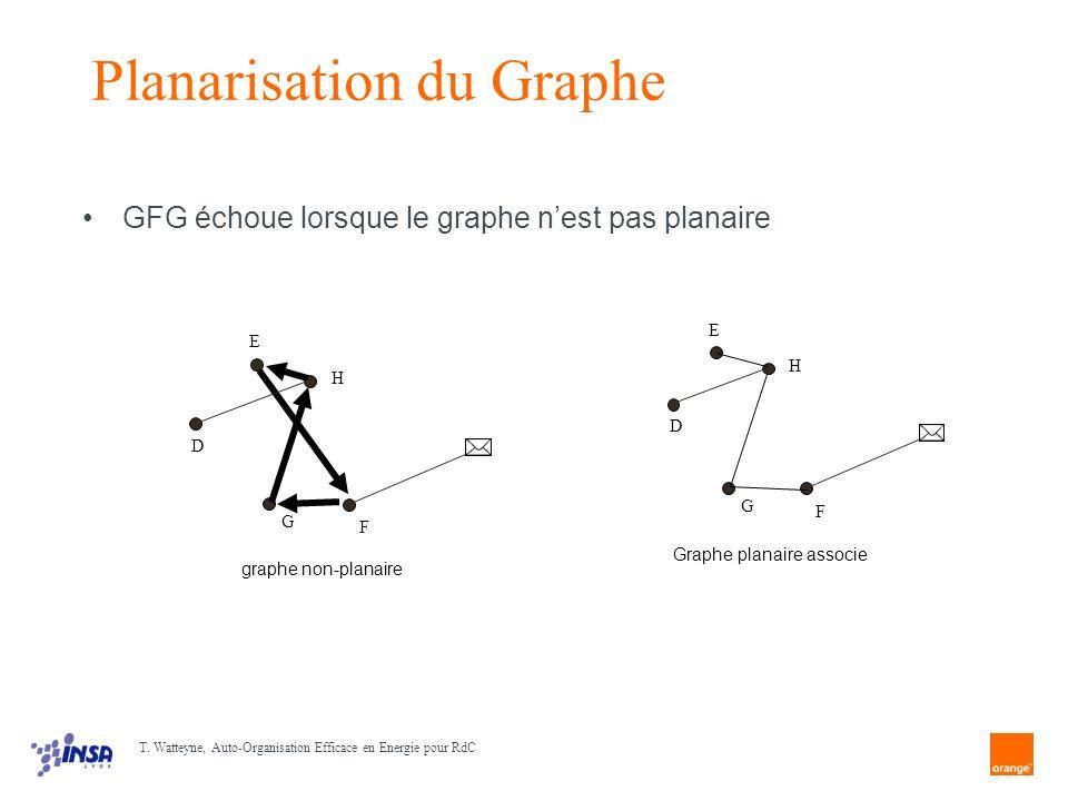 Planarisation du Graphe