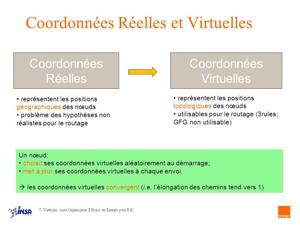 Coordonnées Réelles et Virtuelles