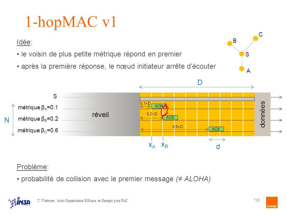 1-hopMAC v1 Idée: le voisin de plus petite métrique répond en premier