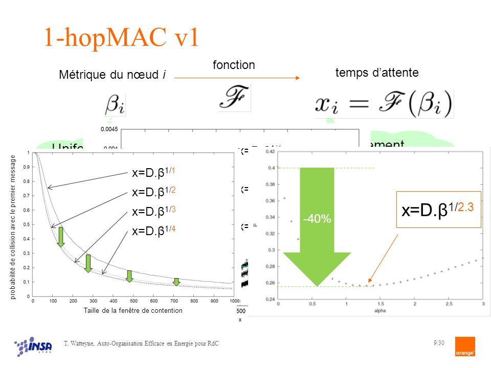 1-hopMAC v1 x=D.β1/2.3 pas nécessairement uniformément distribués