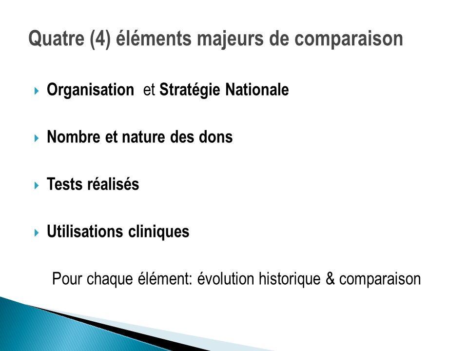 Pour chaque élément: évolution historique & comparaison