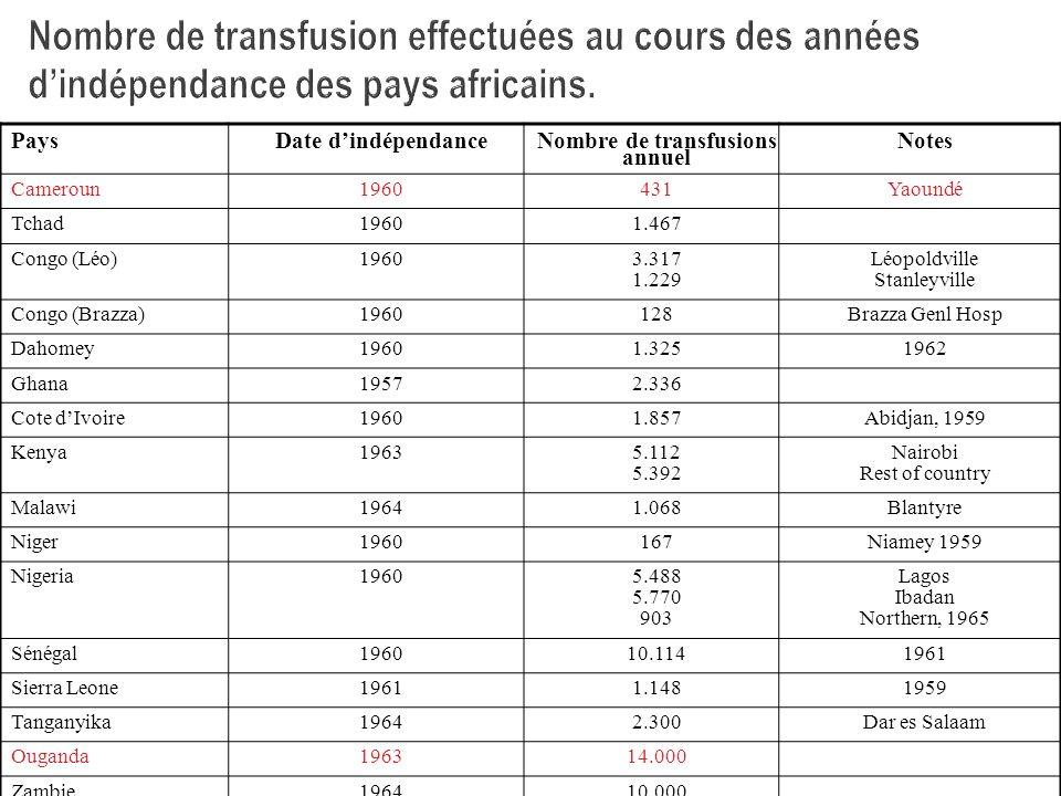 Nombre de transfusions annuel
