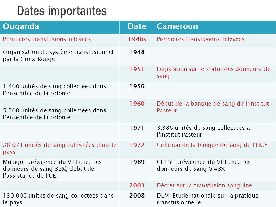 Dates importantes Ouganda Date Cameroun