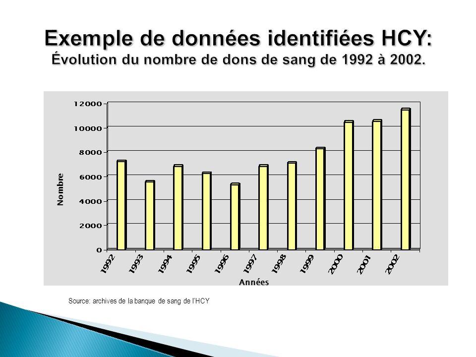 Exemple de données identifiées HCY: Évolution du nombre de dons de sang de 1992 à 2002.