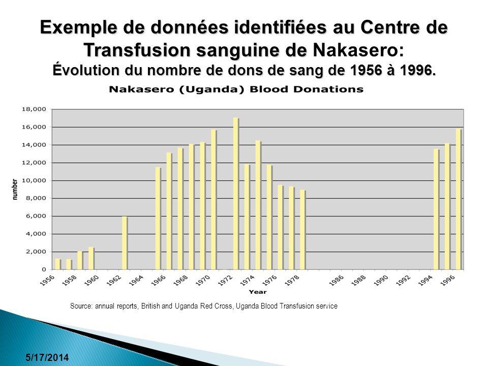 Exemple de données identifiées au Centre de Transfusion sanguine de Nakasero: Évolution du nombre de dons de sang de 1956 à 1996.