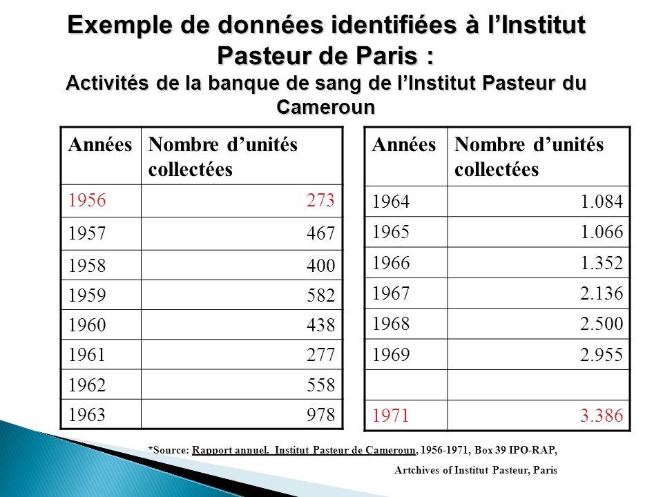 Exemple de données identifiées à l'Institut Pasteur de Paris : Activités de la banque de sang de l'Institut Pasteur du Cameroun