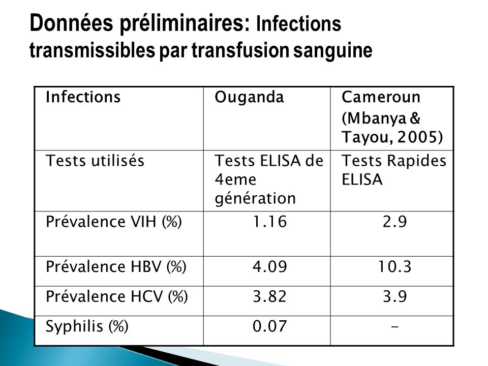 Données préliminaires: Infections transmissibles par transfusion sanguine