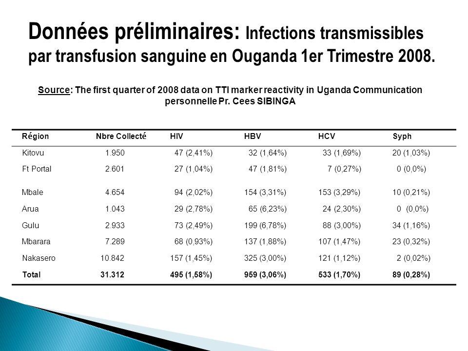 Données préliminaires: Infections transmissibles par transfusion sanguine en Ouganda 1er Trimestre 2008.