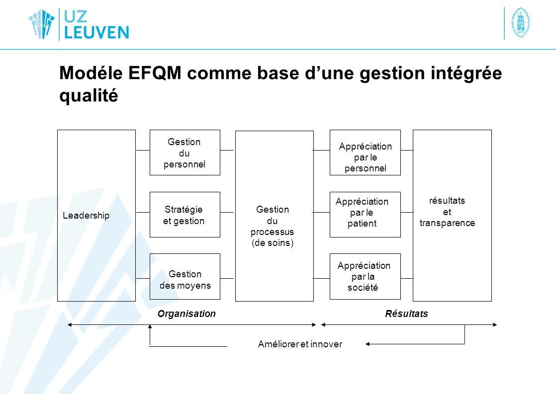 Modéle EFQM comme base d'une gestion intégrée qualité