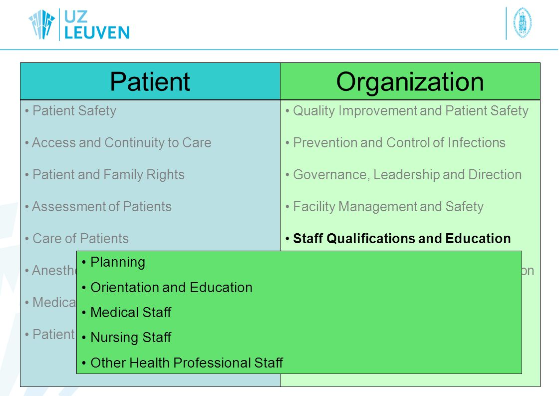 Patient Organization Planning Orientation and Education Medical Staff