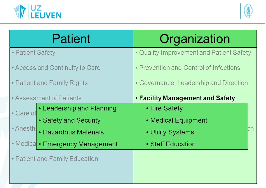 Patient Organization Leadership and Planning Safety and Security