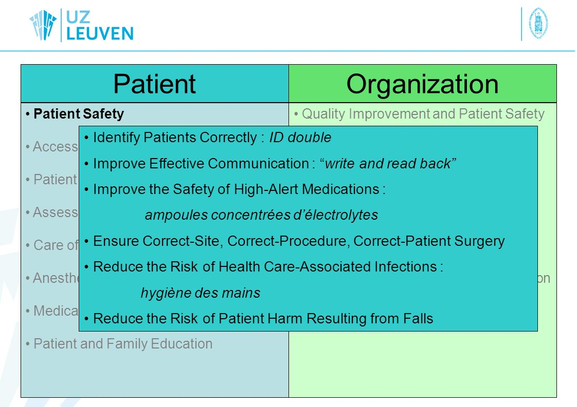 Patient Organization Identify Patients Correctly : ID double