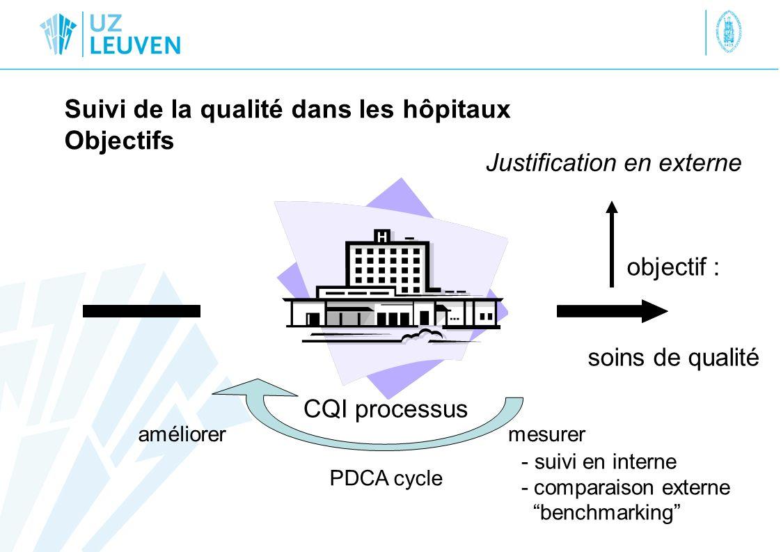 Suivi de la qualité dans les hôpitaux Objectifs