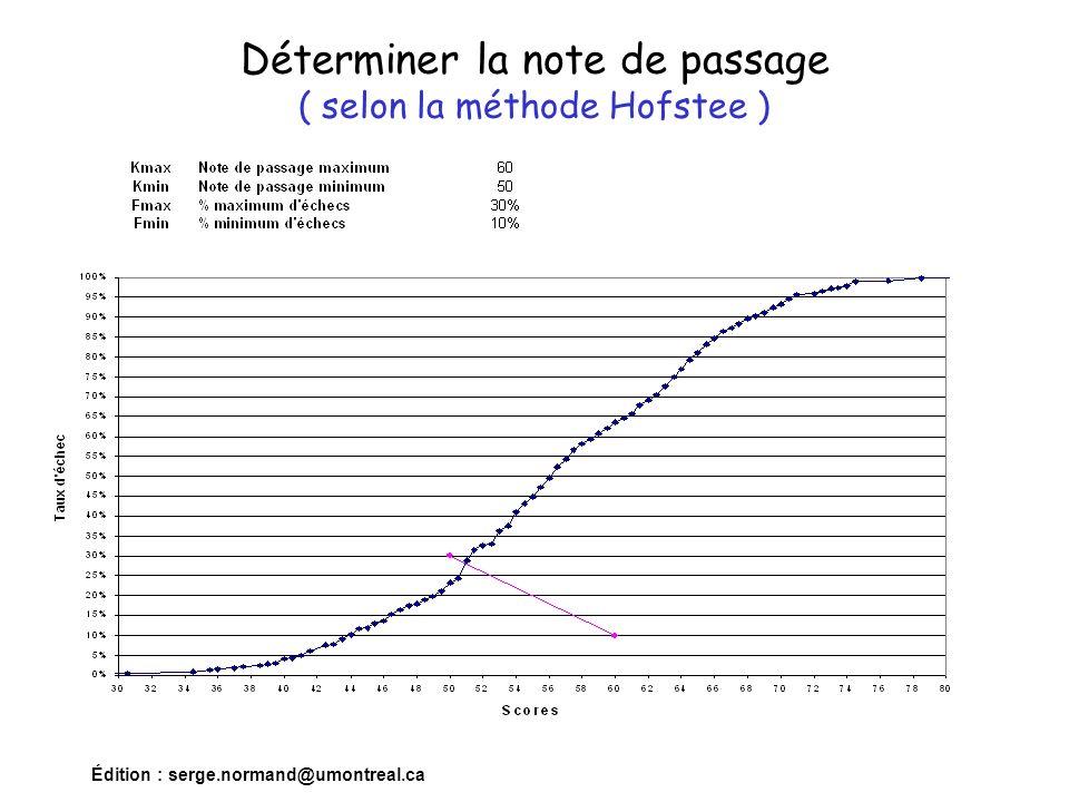 Déterminer la note de passage ( selon la méthode Hofstee )