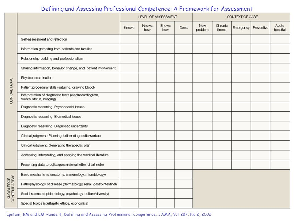 Defining and Assessing Professional Competence: A Framework for Assessment