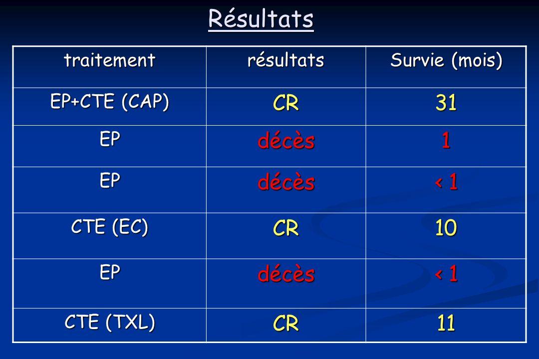 Résultats CR 31 décès 1 ‹ 1 10 11 traitement résultats Survie (mois)