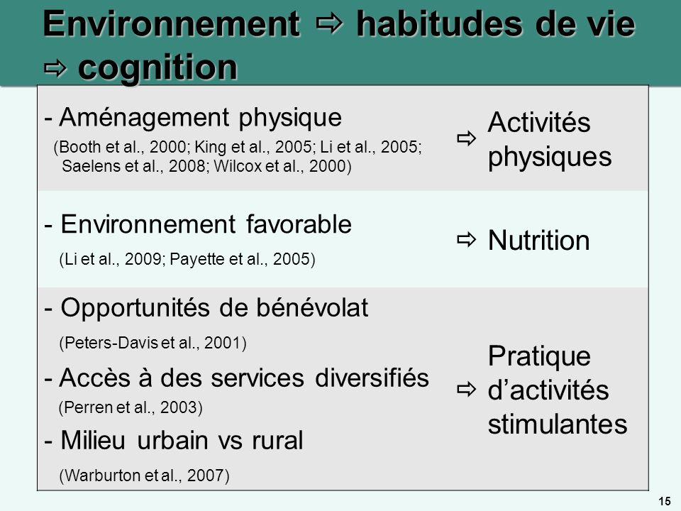 Environnement  habitudes de vie  cognition