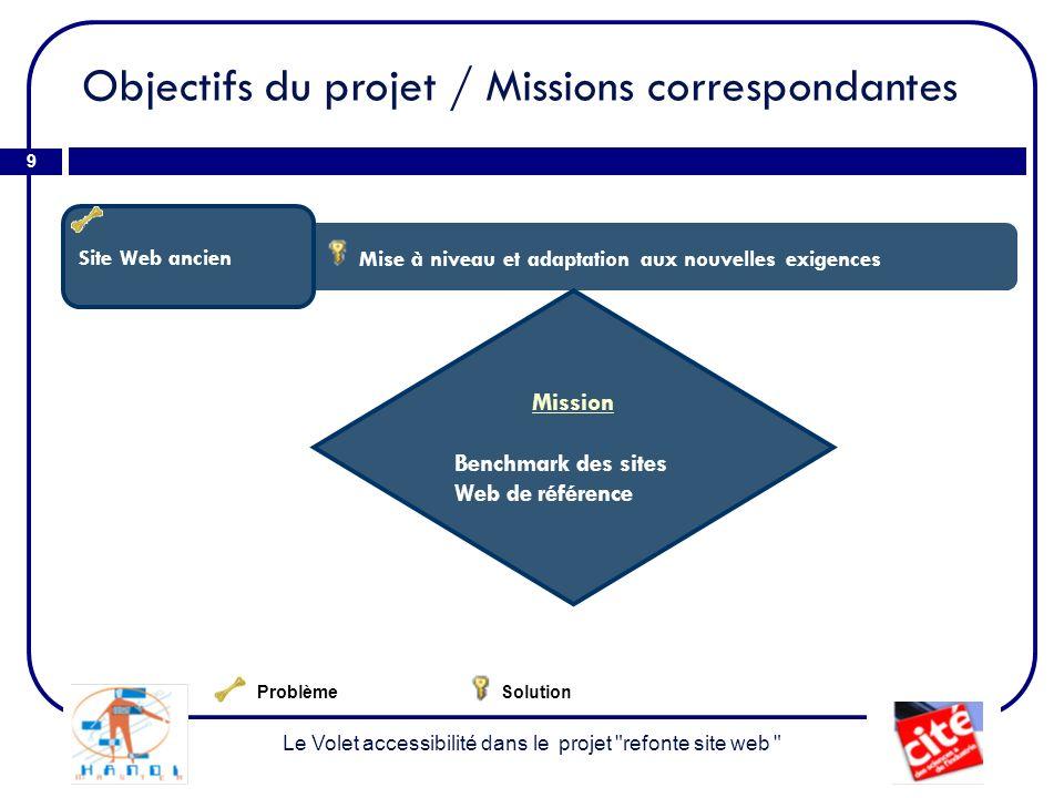 Objectifs du projet / Missions correspondantes