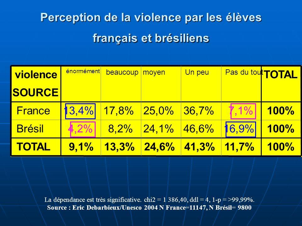 Perception de la violence par les élèves français et brésiliens