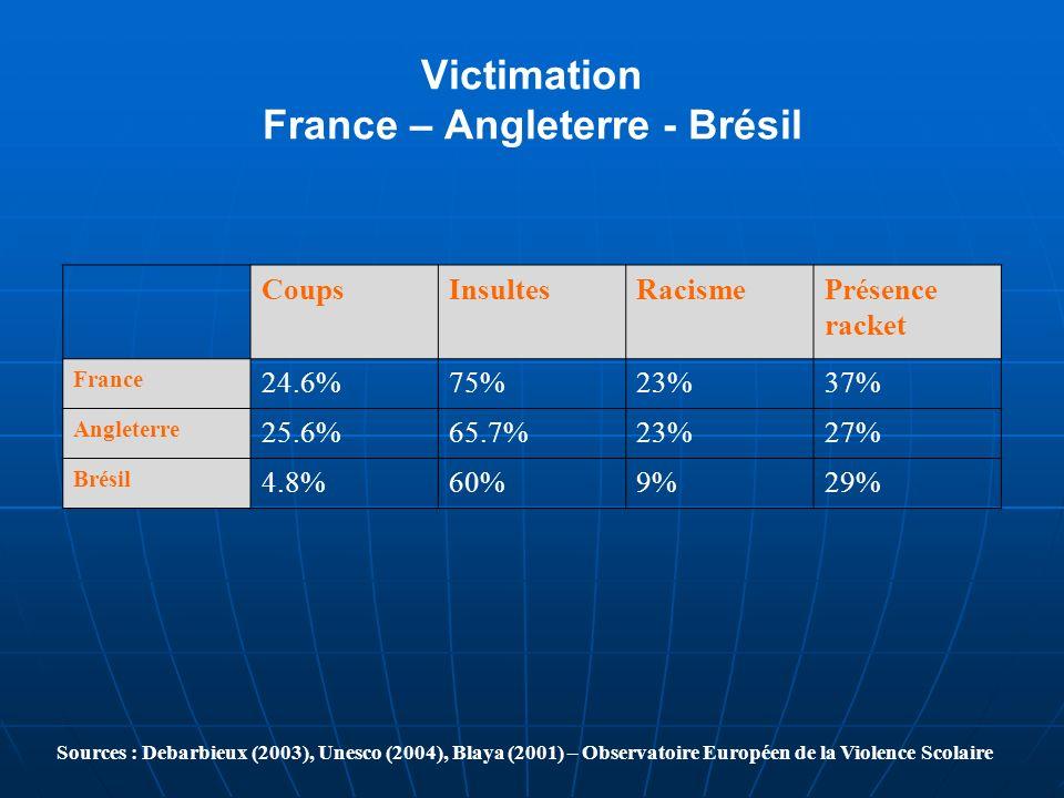 Victimation France – Angleterre - Brésil
