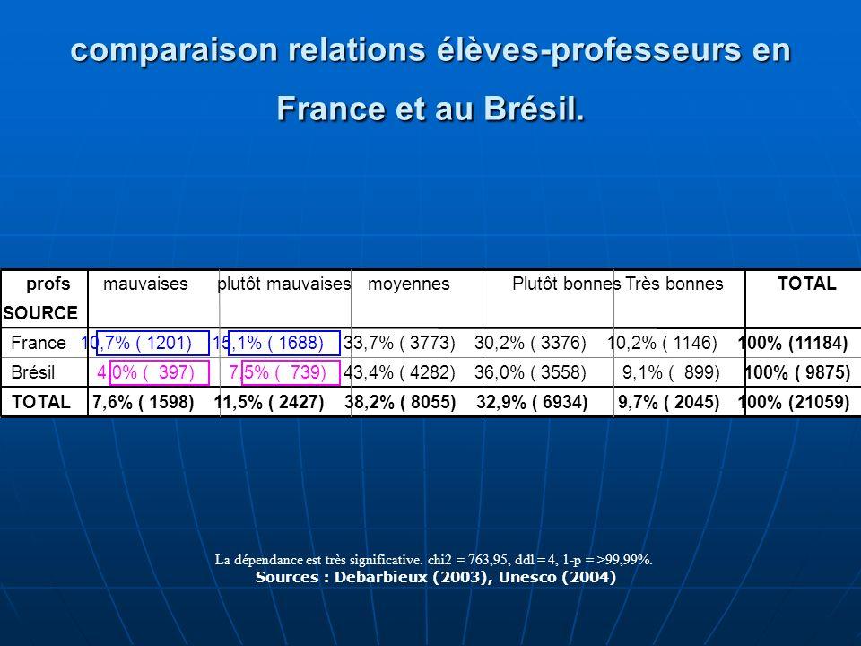 comparaison relations élèves-professeurs en France et au Brésil.