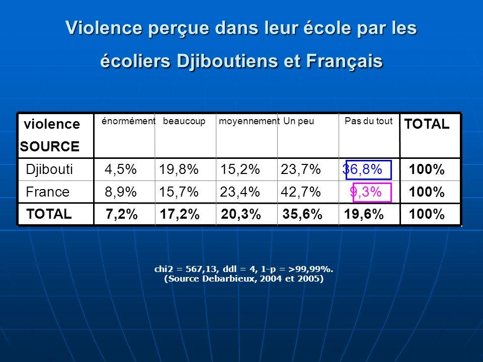 (Source Debarbieux, 2004 et 2005)