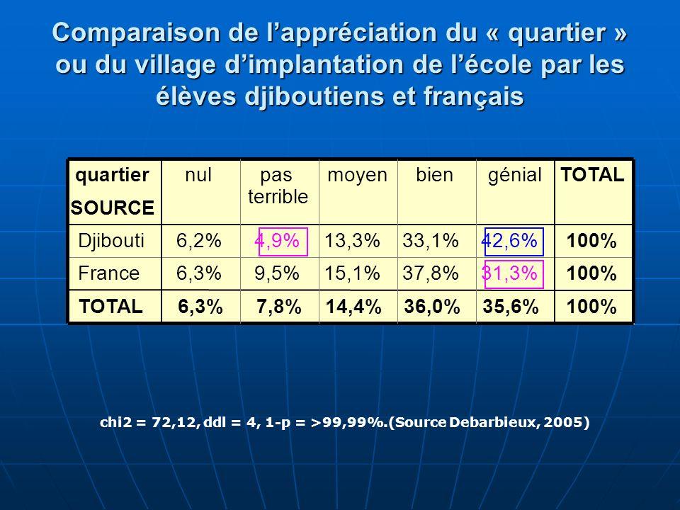 chi2 = 72,12, ddl = 4, 1-p = >99,99%.(Source Debarbieux, 2005)