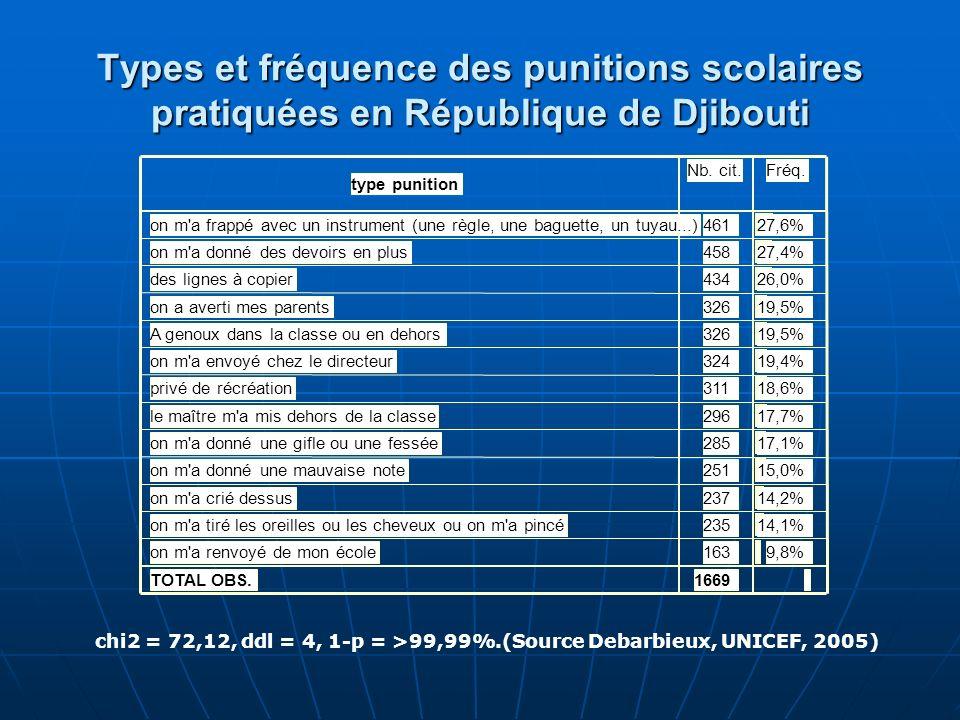 Types et fréquence des punitions scolaires pratiquées en République de Djibouti