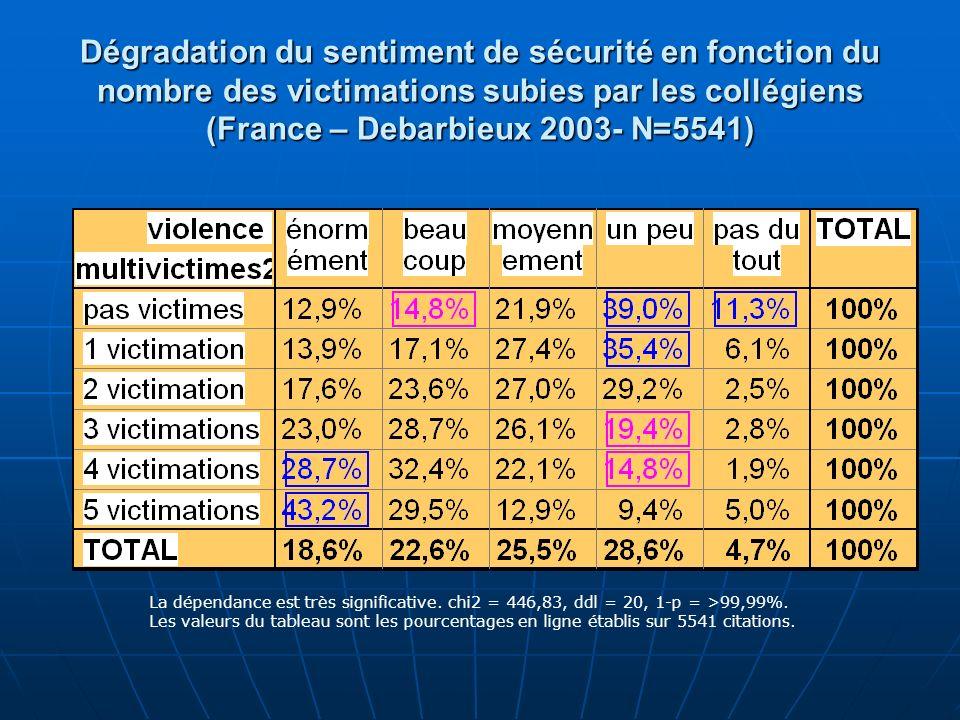 Dégradation du sentiment de sécurité en fonction du nombre des victimations subies par les collégiens (France – Debarbieux 2003- N=5541)