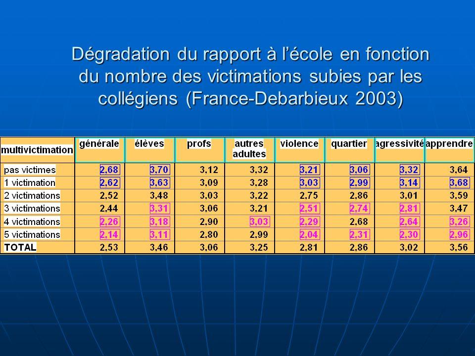 Dégradation du rapport à l'école en fonction du nombre des victimations subies par les collégiens (France-Debarbieux 2003)