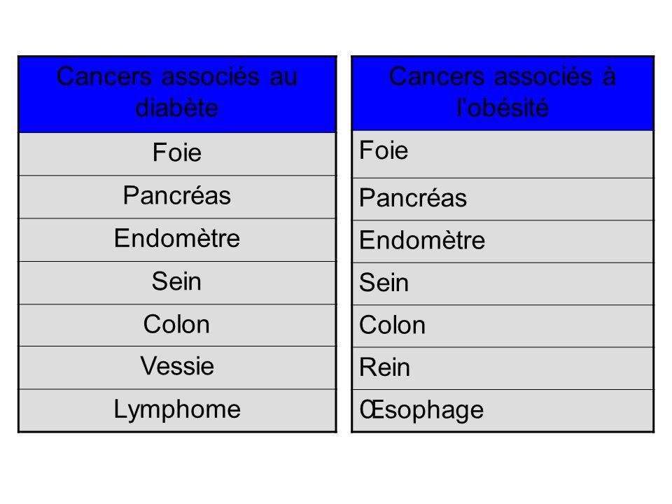 Cancers associés au diabète Foie Pancréas Endomètre Sein Colon Vessie