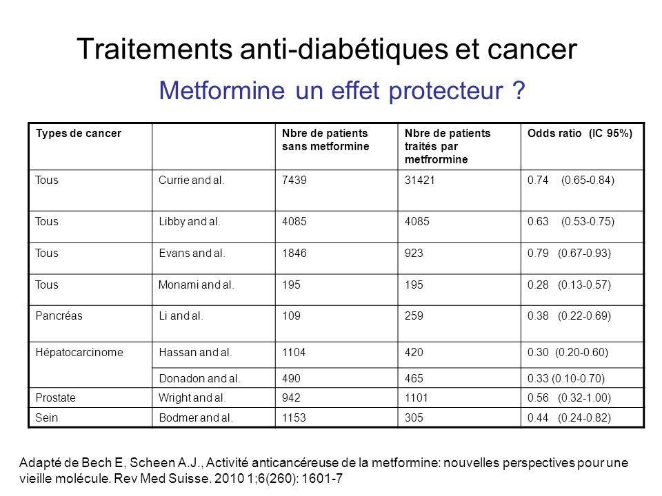 Traitements anti-diabétiques et cancer