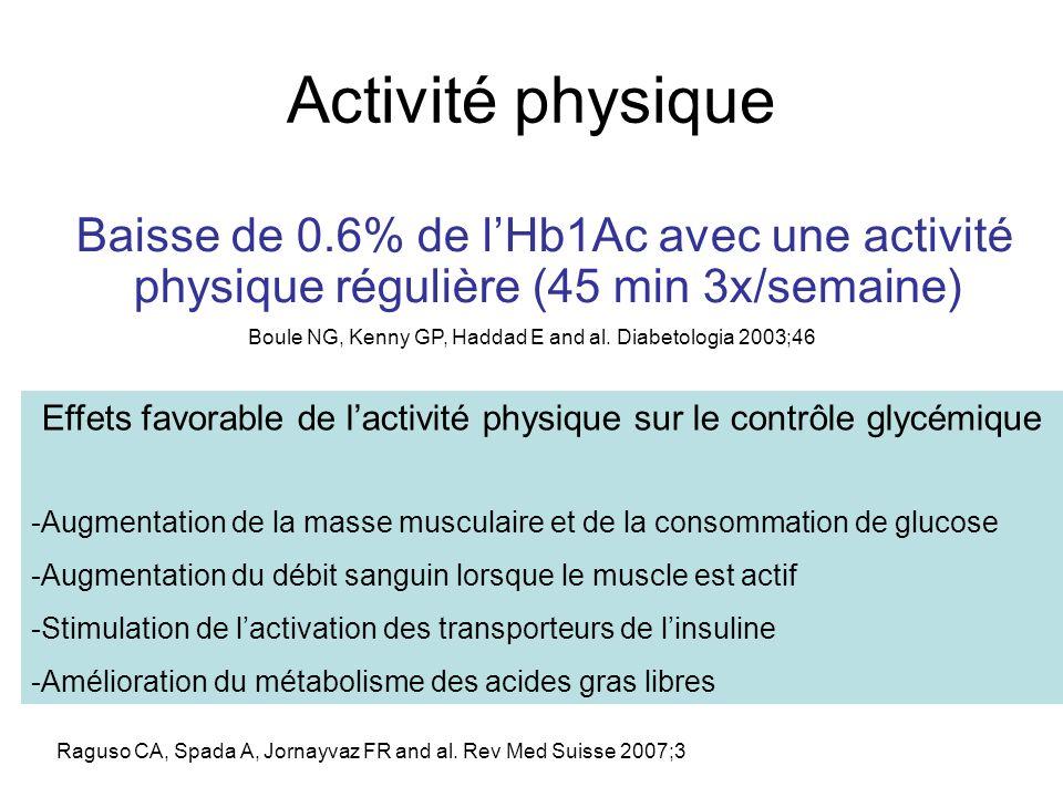 Activité physique Baisse de 0.6% de l'Hb1Ac avec une activité physique régulière (45 min 3x/semaine)
