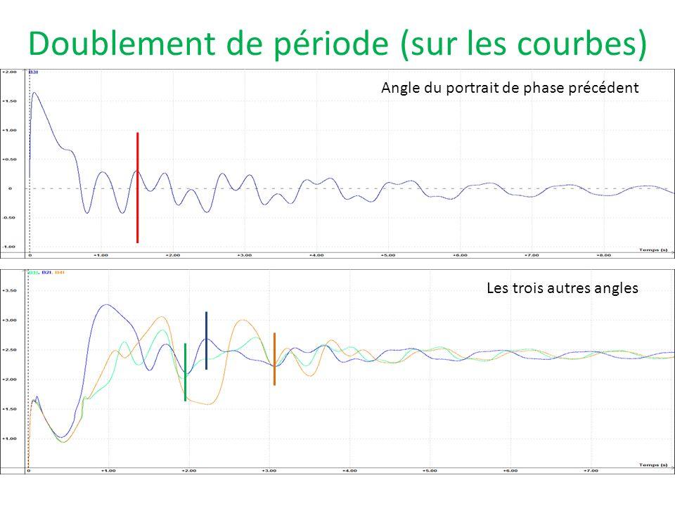 Doublement de période (sur les courbes)