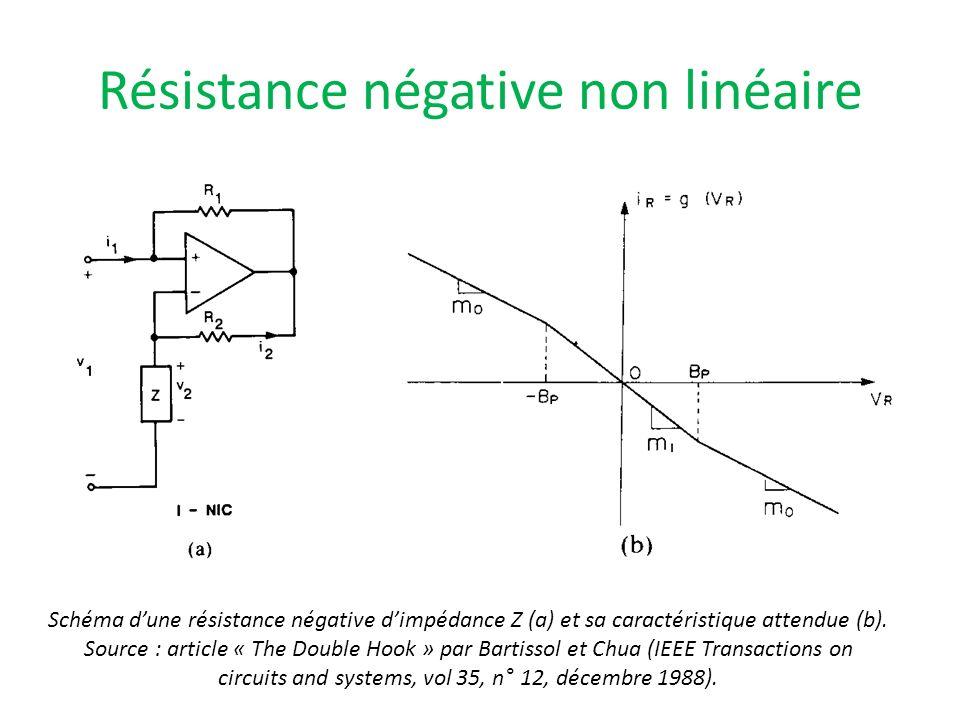 Résistance négative non linéaire