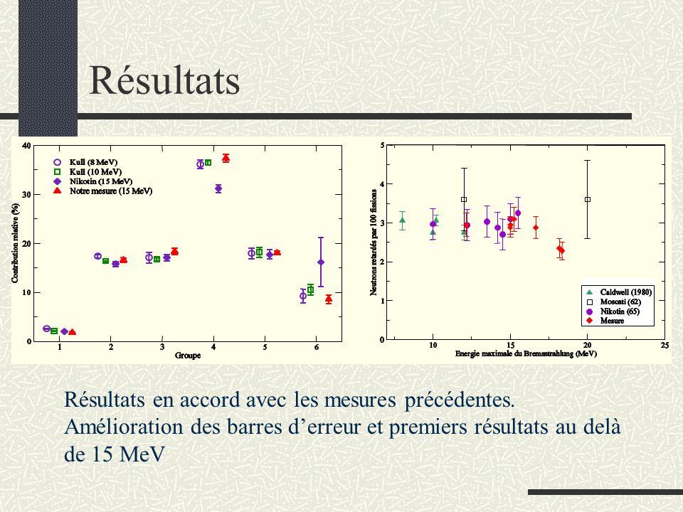 Résultats Résultats en accord avec les mesures précédentes.
